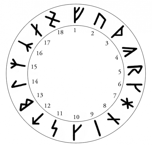 armanisme,guido von list,runes armanes,yves kodratoff,runes